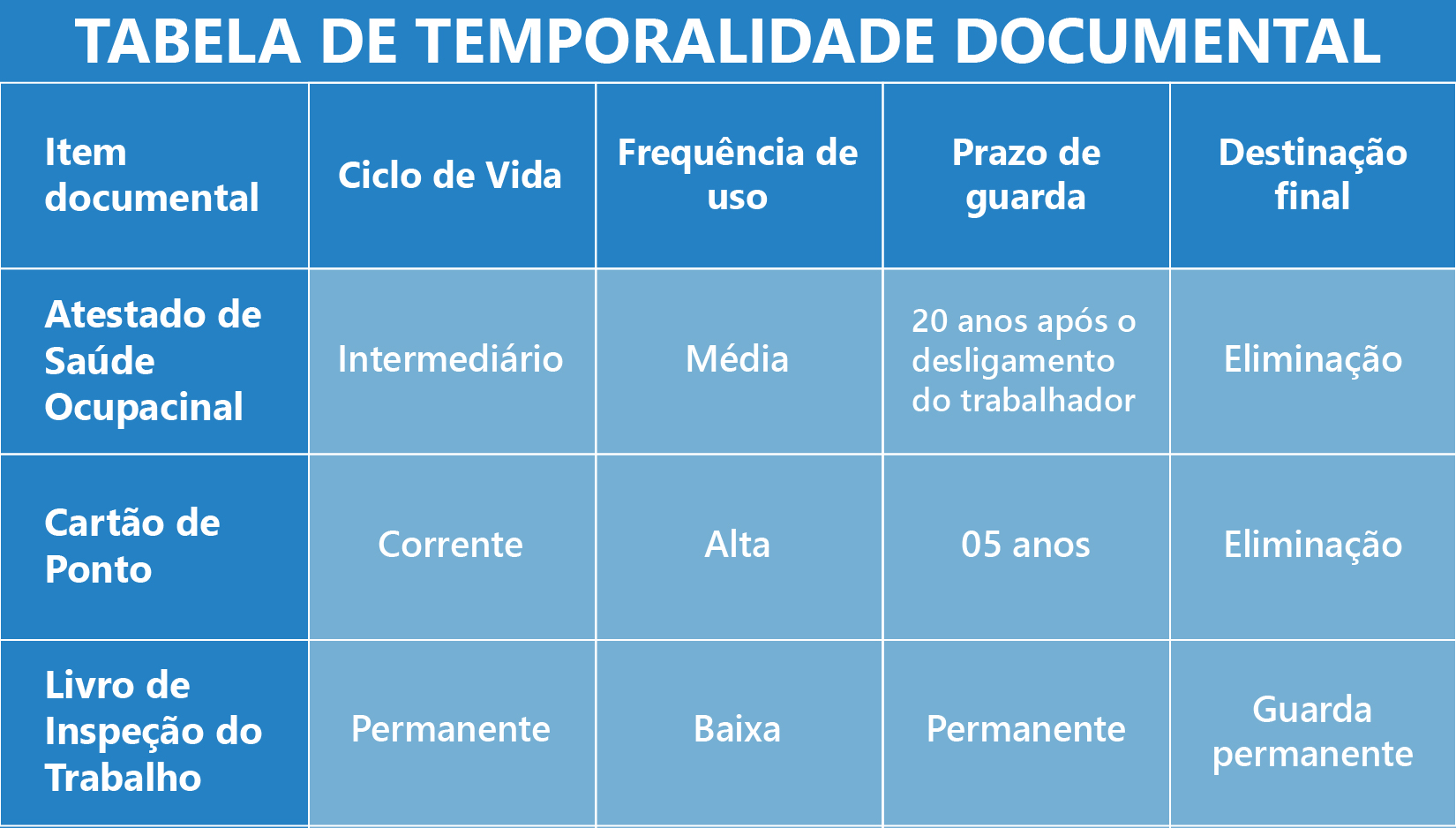 Saiba a validade dos seus documentos com a Tabela de Temporalidade